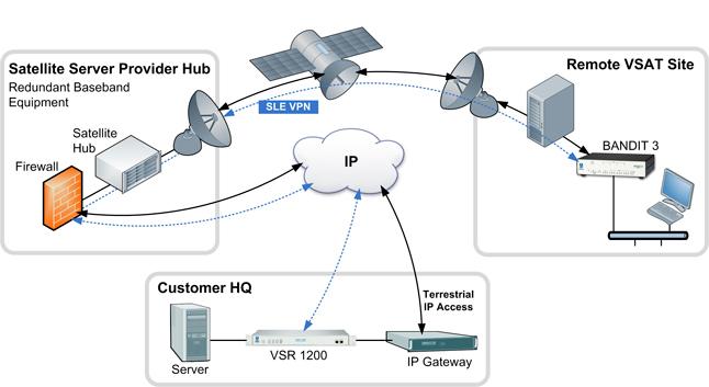 Vsat Network